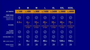 Reliance Jio 4G Welcome Offer 4GB Daily Limit 120GB Monthly