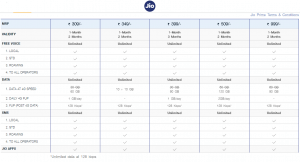Reliance Jio Postpaid plans:
