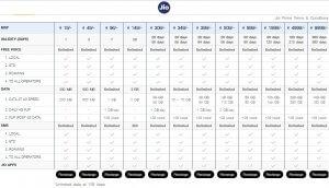 Reliance Jio Revises Existing Plans Prepaid Plans
