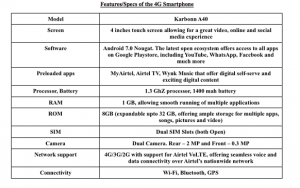 Airtel 4G Smartphone Complete Specifications