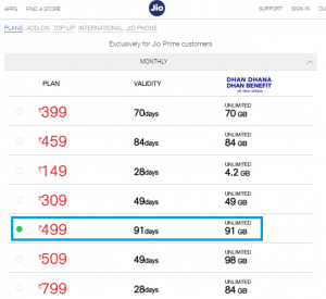 Reliance Jio up With New Jio Dhan Dhana Dhan Rs 499 Recharge Plan With 91 Days